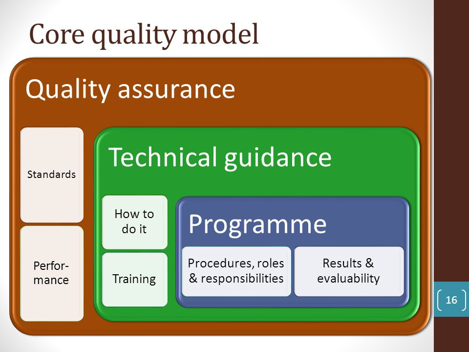 Core quality model Quality assurance Technical guidance Programme