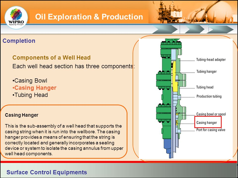 Components of a Well Head Each well head section has three components: