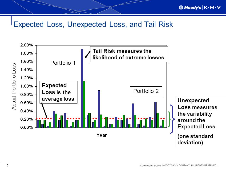 Expected Loss, Unexpected Loss, and Tail Risk