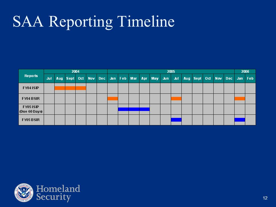 SAA Reporting Timeline