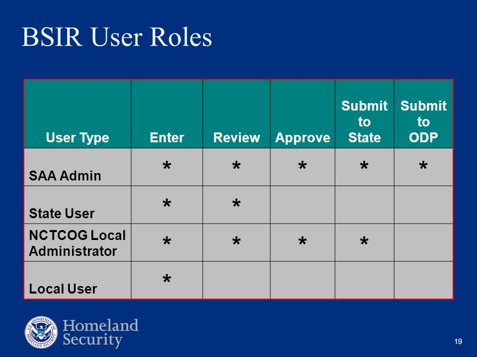 BSIR User Roles * User Type Enter Review Approve Submit to State ODP