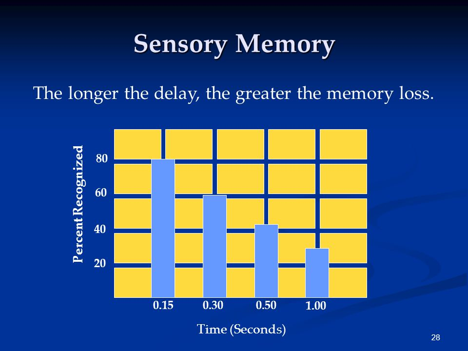 The longer the delay, the greater the memory loss.