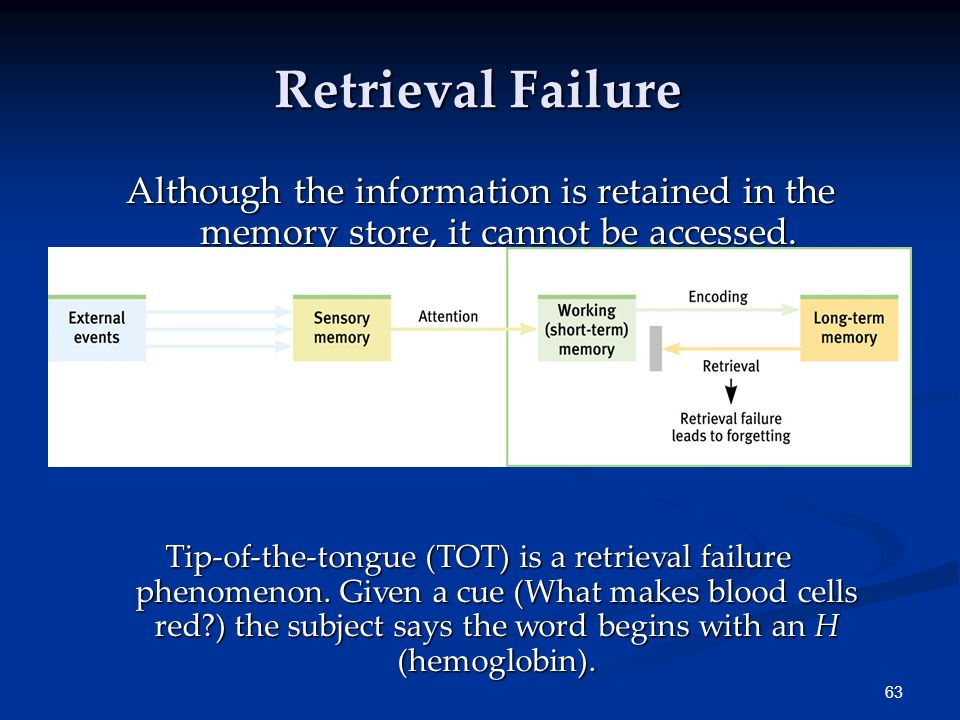Retrieval Failure Although the information is retained in the memory store, it cannot be accessed.