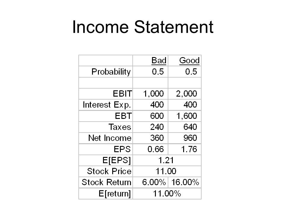 Income Statement r(S)=D(1)/P(0)=1.21/11=11%