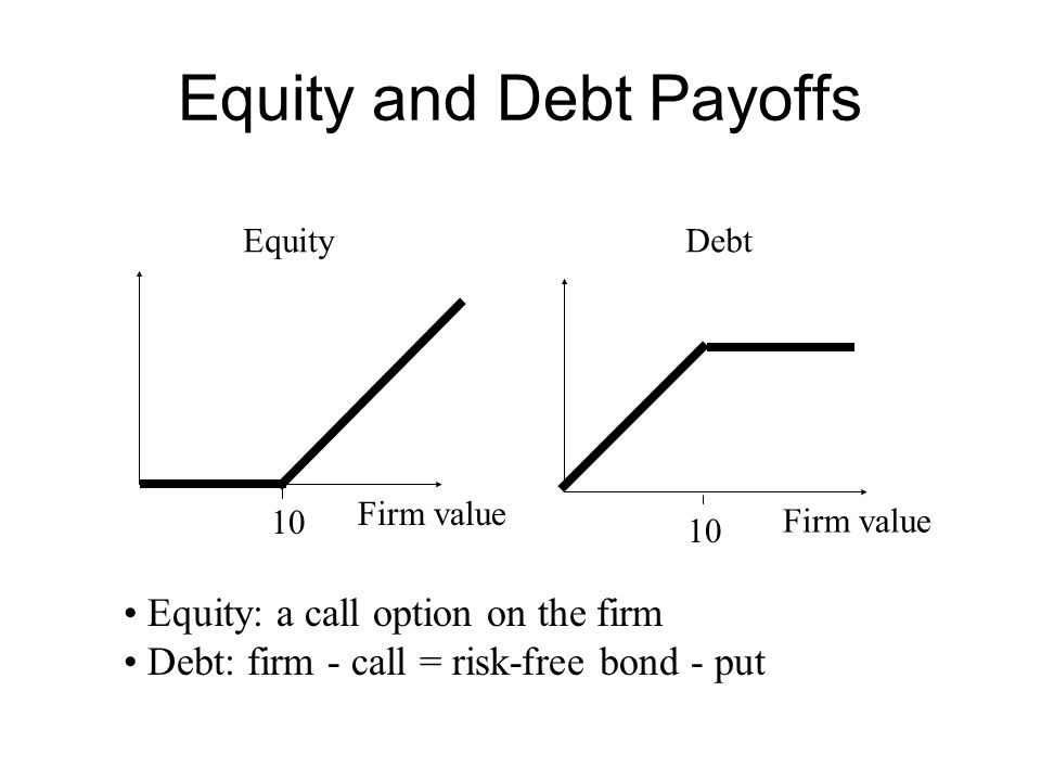 Equity and Debt Payoffs