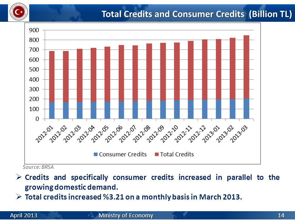 Total Credits and Consumer Credits (Billion TL)