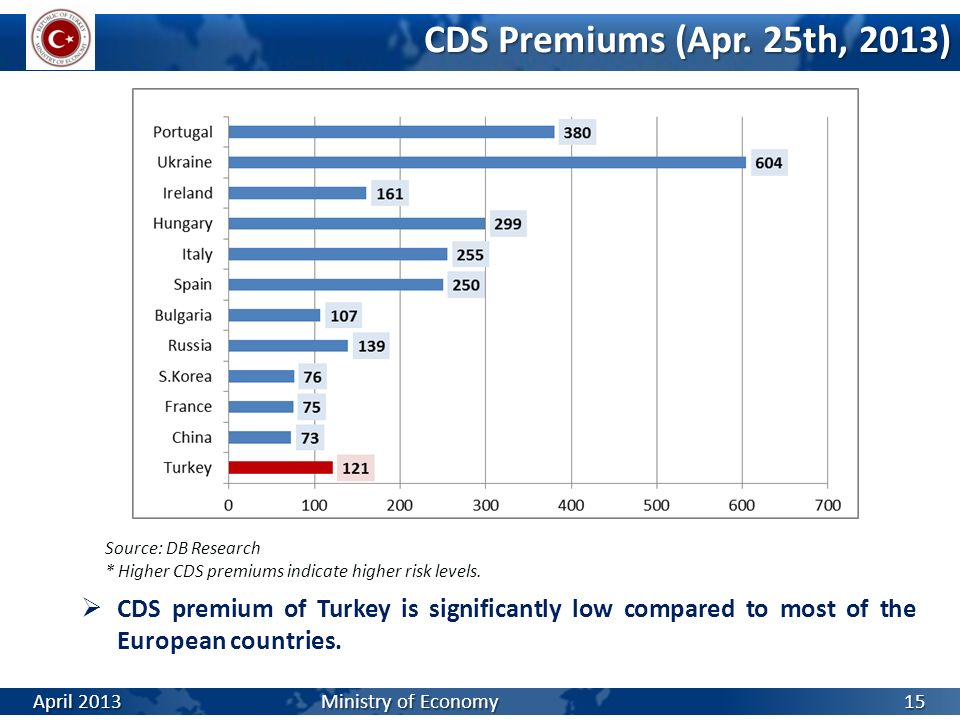 CDS Premiums (Apr. 25th, 2013) Source: DB Research. * Higher CDS premiums indicate higher risk levels.