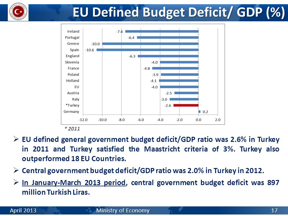 EU Defined Budget Deficit/ GDP (%)