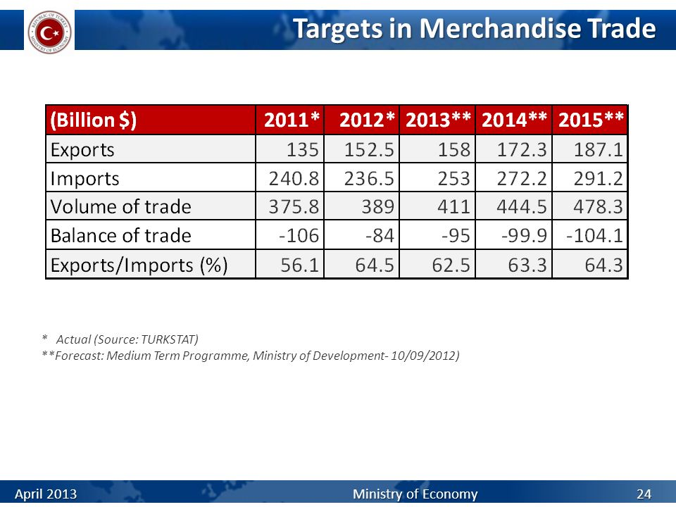 Targets in Merchandise Trade