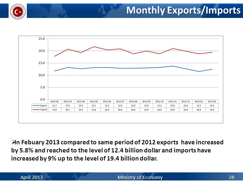 Monthly Exports/Imports