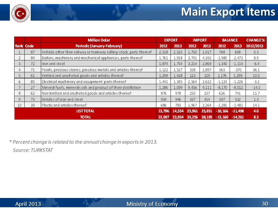 Main Export Items April 2013 Ministry of Economy