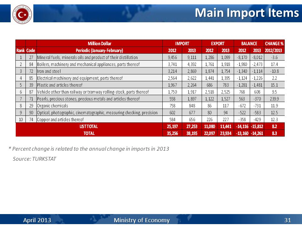 Main Import Items April 2013 Ministry of Economy