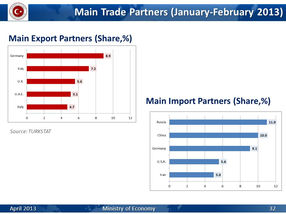 Main Trade Partners (January-February 2013)