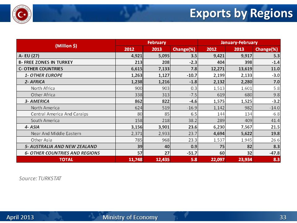 Exports by Regions Source: TURKSTAT.