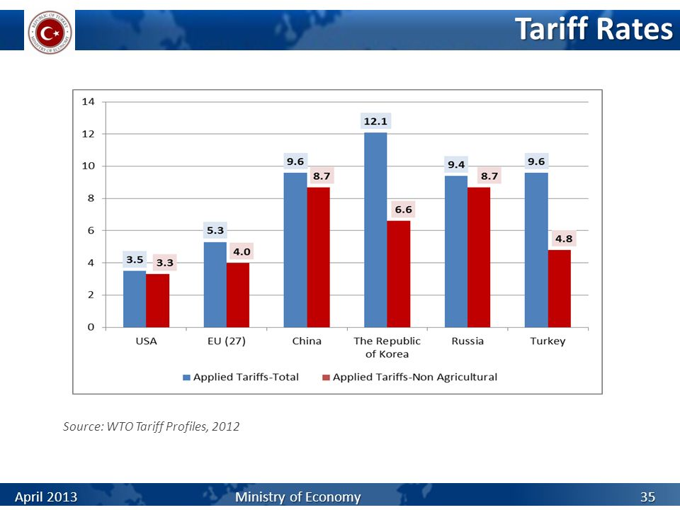 Tariff Rates April 2013 Ministry of Economy