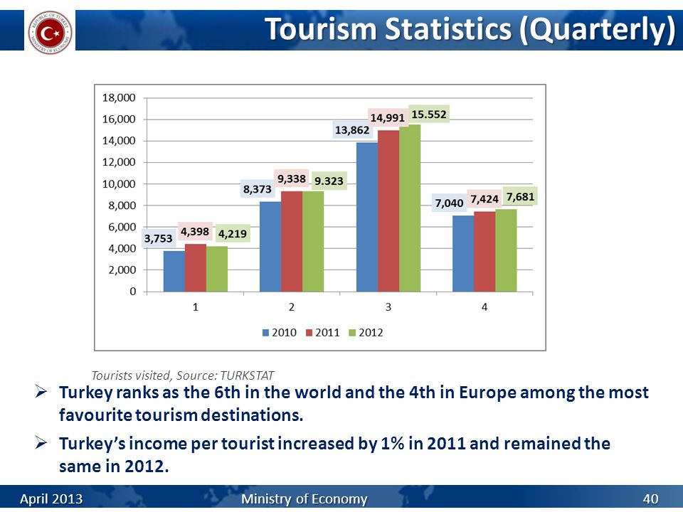 Tourism Statistics (Quarterly)