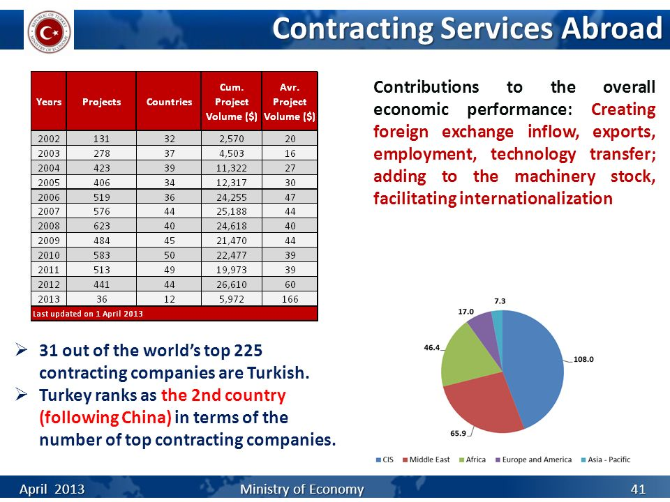 Contracting Services Abroad