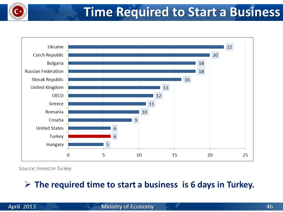 Time Required to Start a Business