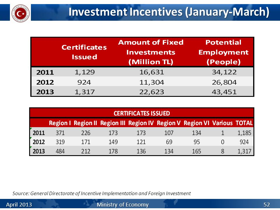 Investment Incentives (January-March)