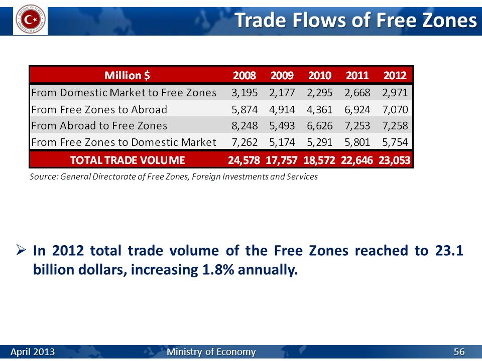Trade Flows of Free Zones