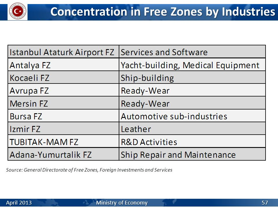 Concentration in Free Zones by Industries