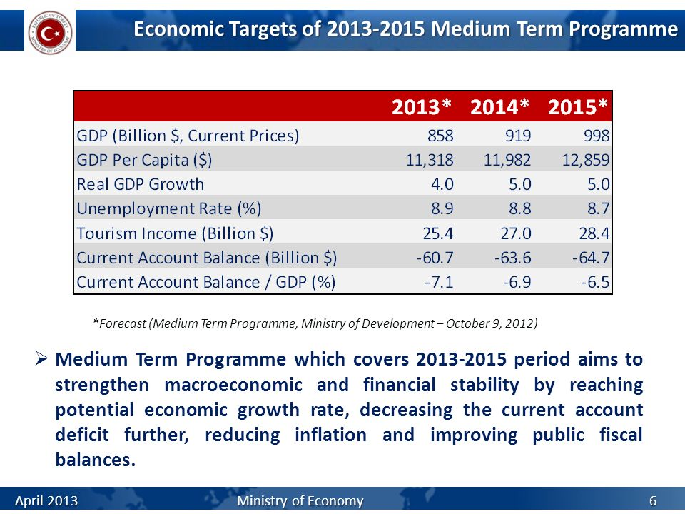 Economic Targets of 2013-2015 Medium Term Programme