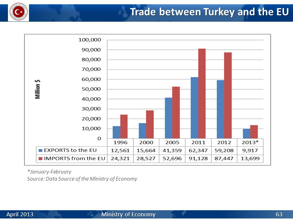 the trade structure between turkey and Trade picture turkey is the eu's 4th largest export market and 5th largest provider of imports the eu is by far turkey's number one import and export partner eu exports to turkey are dominated by machinery and transport material, chemical products and manufactured goods.