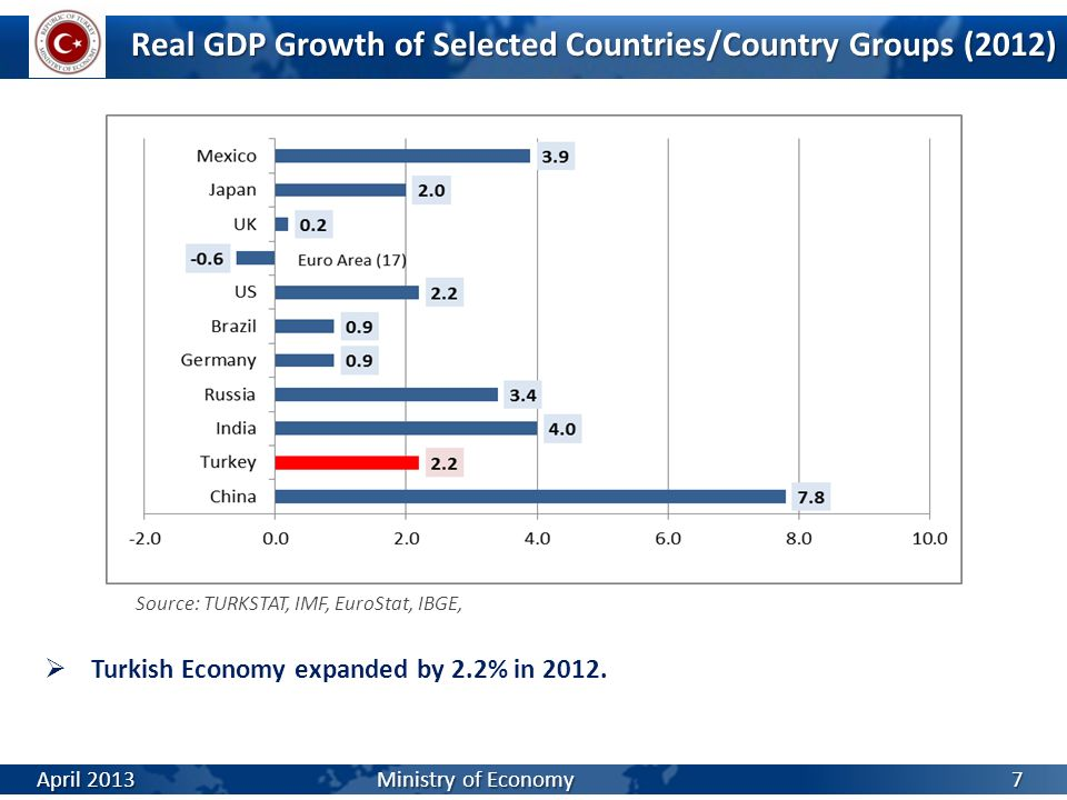Real GDP Growth of Selected Countries/Country Groups (2012)