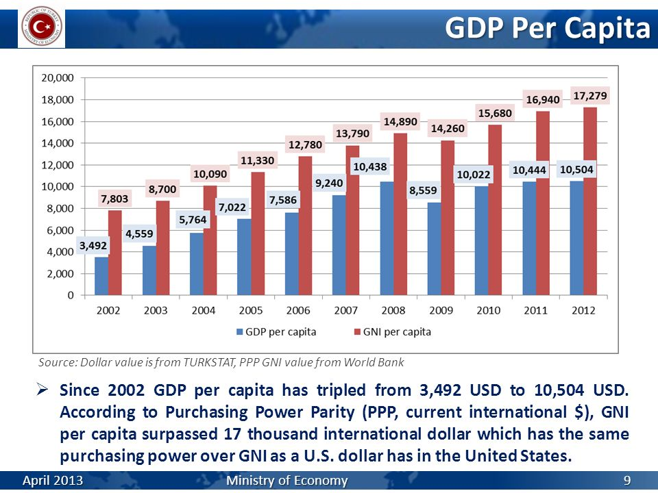GDP Per Capita Source: Dollar value is from TURKSTAT, PPP GNI value from World Bank.