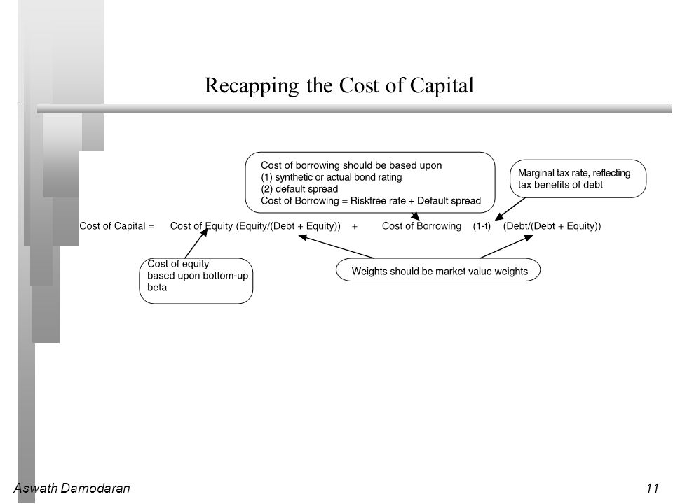 Recapping the Cost of Capital