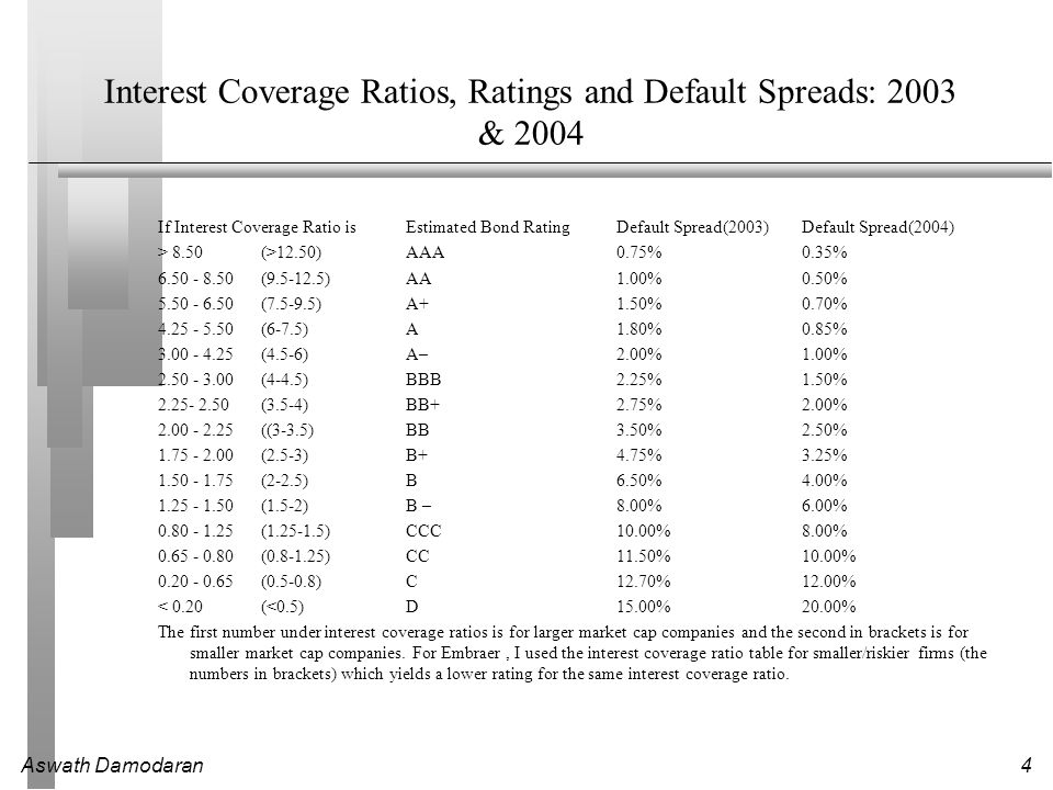 Interest Coverage Ratios, Ratings and Default Spreads: 2003 & 2004