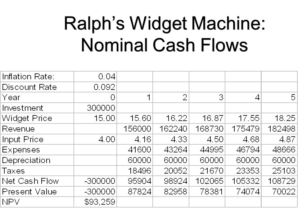 Ralph's Widget Machine: Nominal Cash Flows