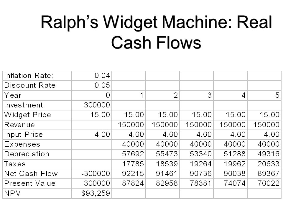 Ralph's Widget Machine: Real Cash Flows