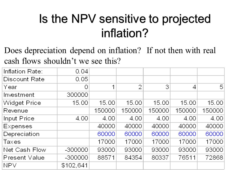 Is the NPV sensitive to projected inflation