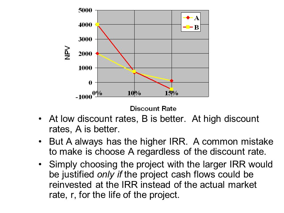 At low discount rates, B is better. At high discount rates, A is better.