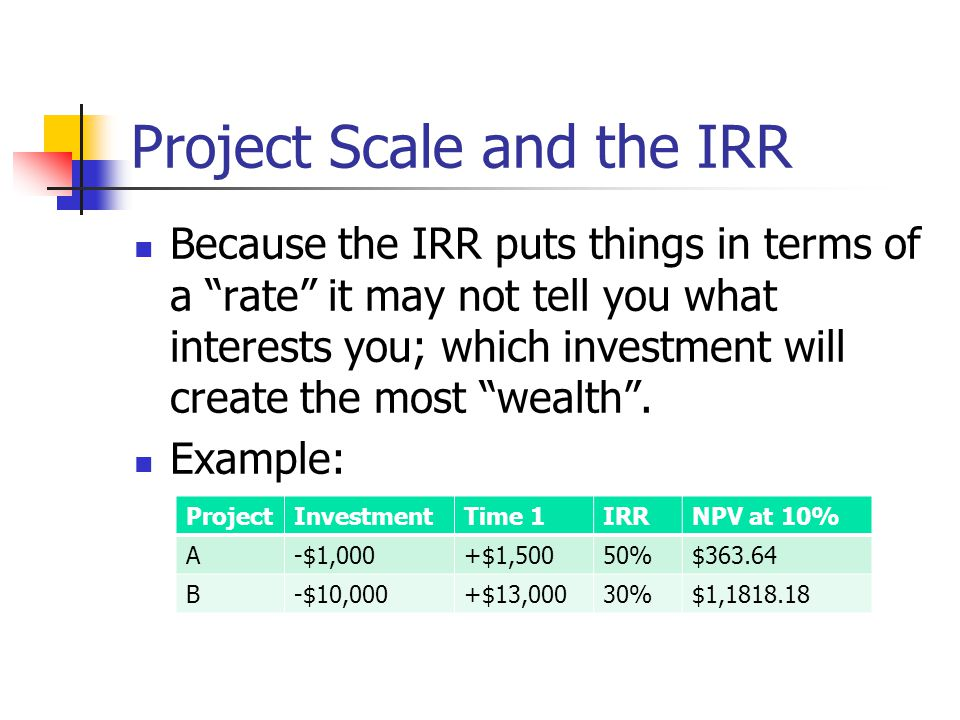 Project Scale and the IRR