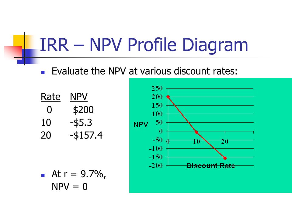 IRR – NPV Profile Diagram