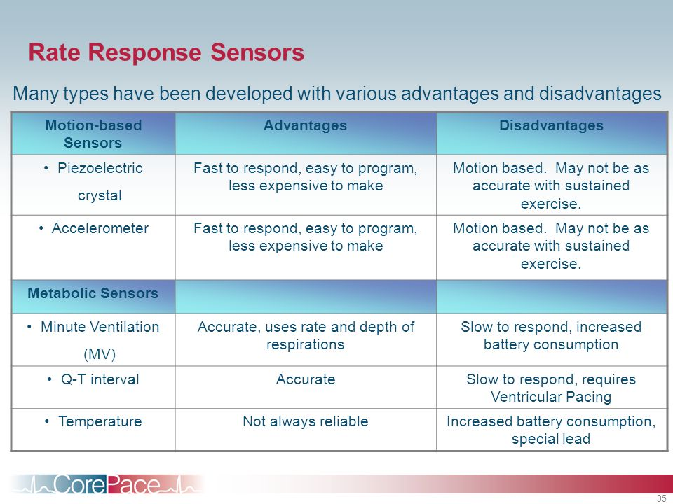 Rate Response SensorsMany types have been developed with various advantages and disadvantages. Motion-based Sensors.