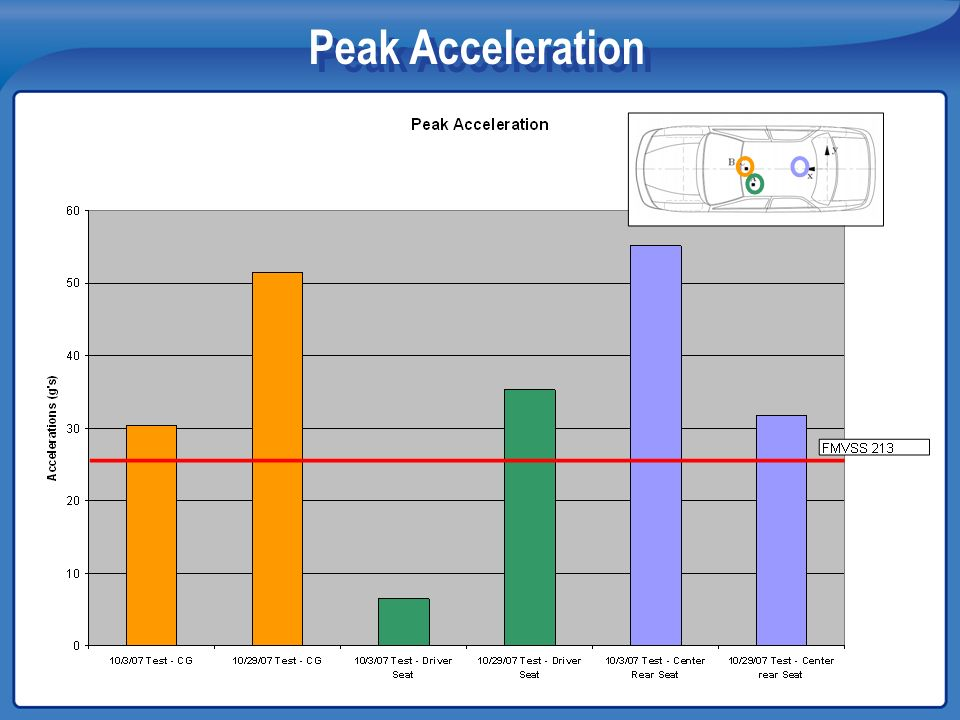 Peak Acceleration