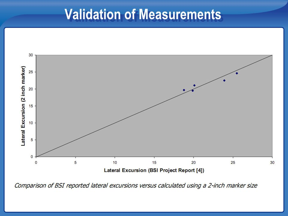 Validation of Measurements