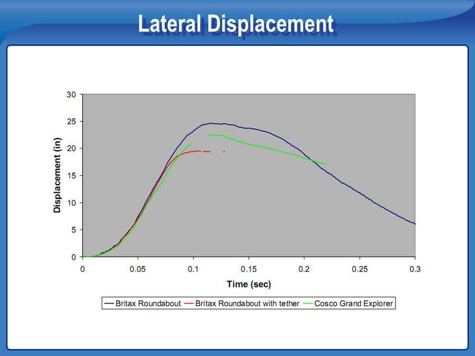 Lateral Displacement