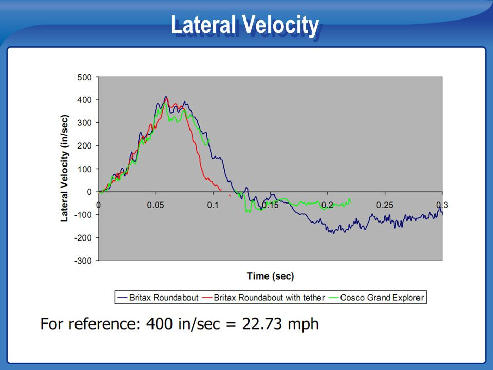 Lateral Velocity
