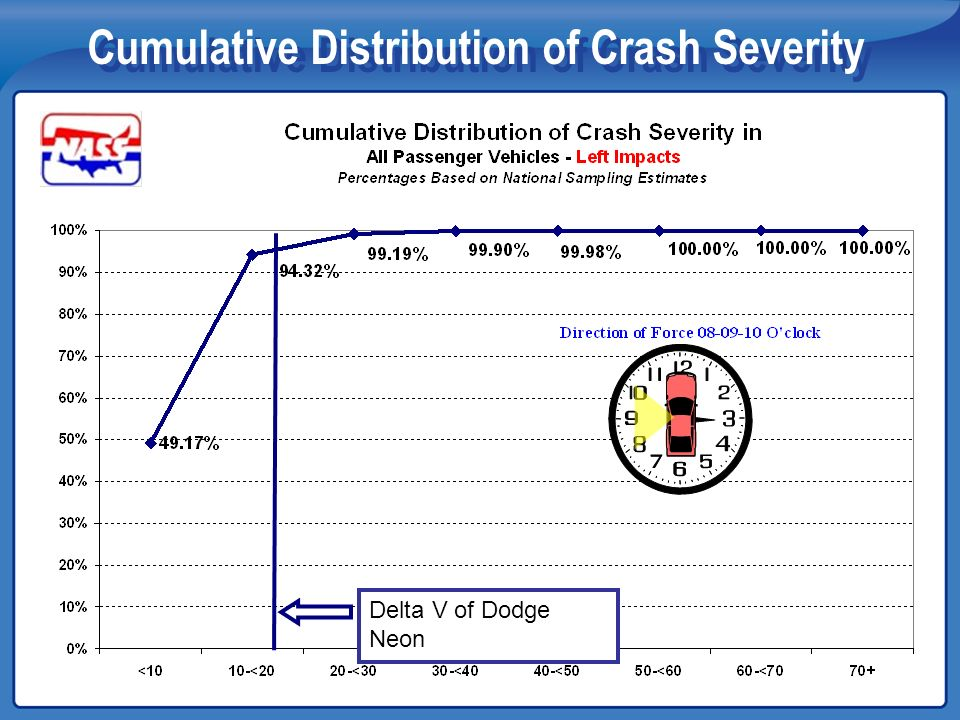 Cumulative Distribution of Crash Severity