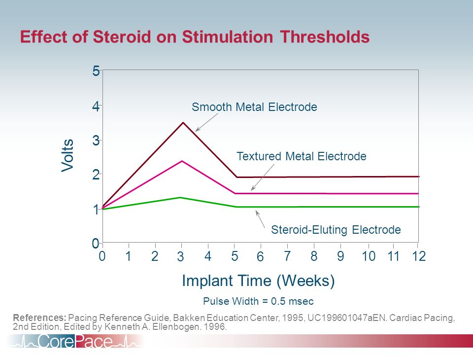 Effect of Steroid on Stimulation Thresholds