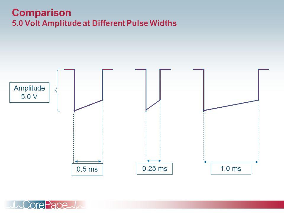 Comparison 5.0 Volt Amplitude at Different Pulse Widths