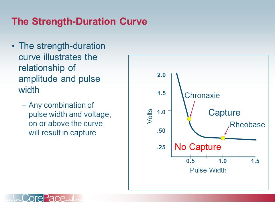 The Strength-Duration Curve