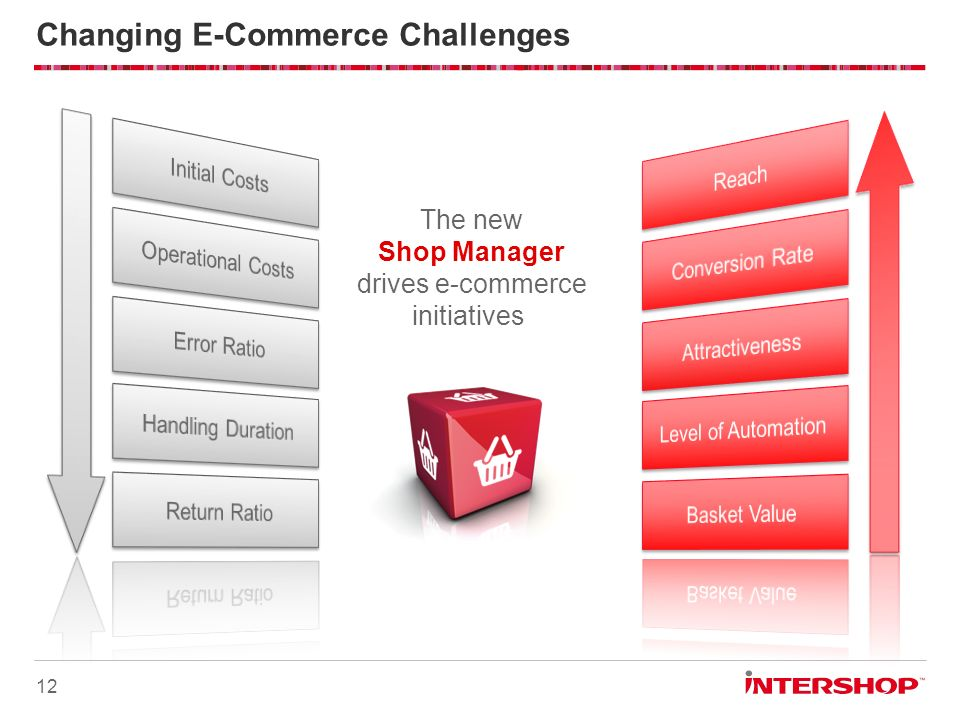 Changing E-Commerce Challenges