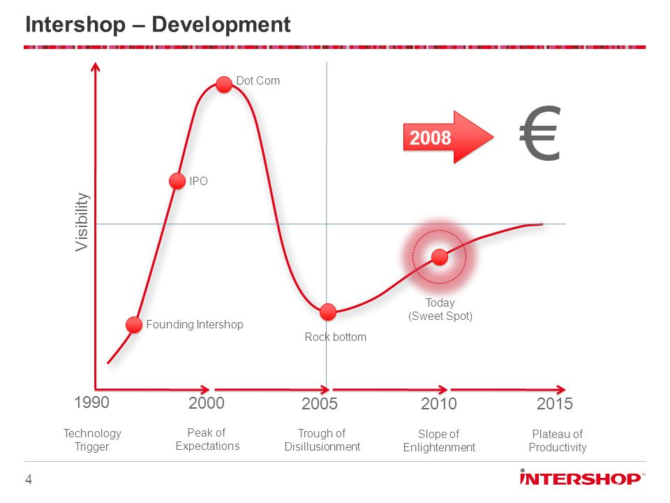 Intershop – Development