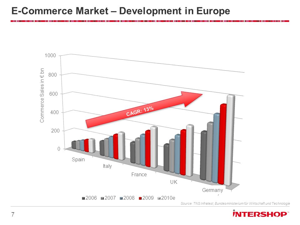 E-Commerce Market – Development in Europe