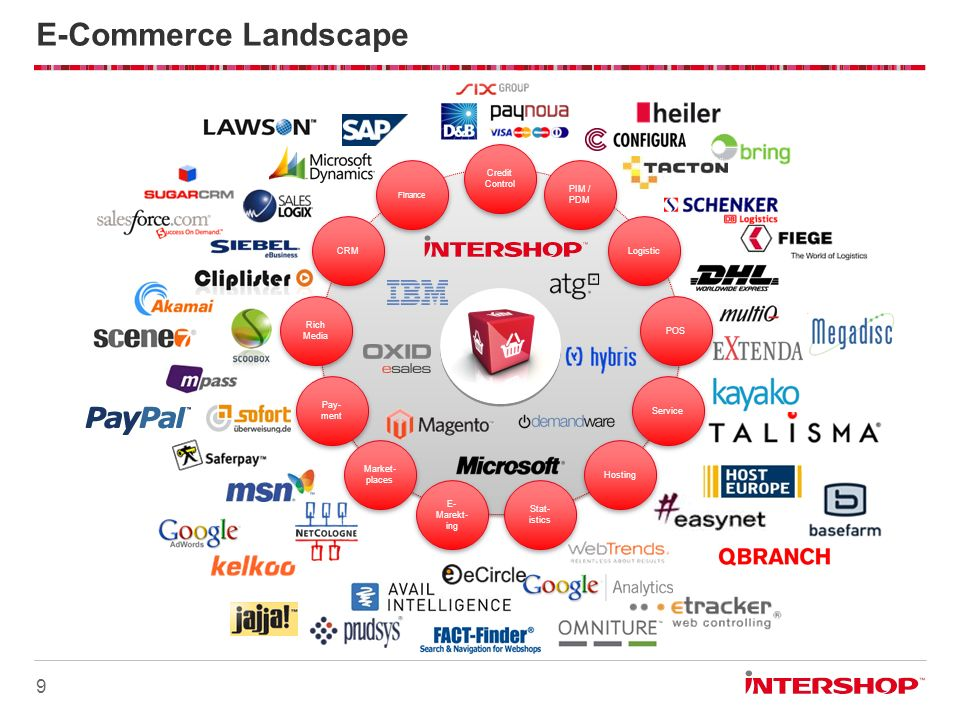 E-Commerce Landscape Introduction: